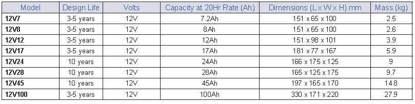 Solar Batteries Deep Cycle South Africa Phd Powerhouse